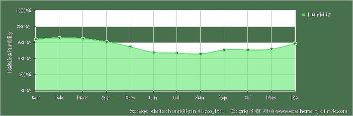 average-relative-humidity-peru-cusco